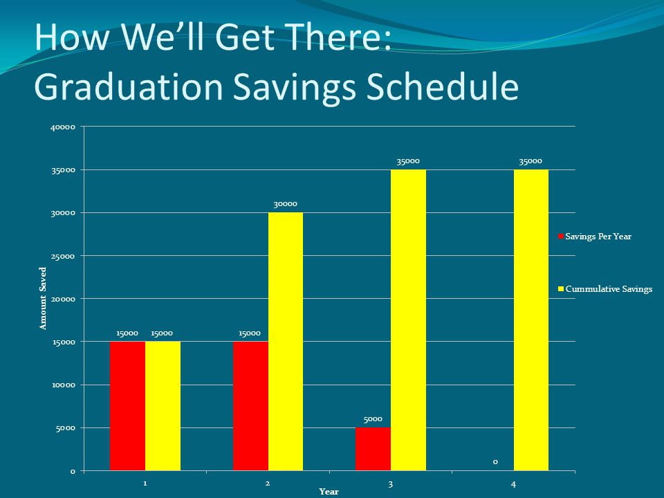 How We'll Get There: Graduation Savings Schedule