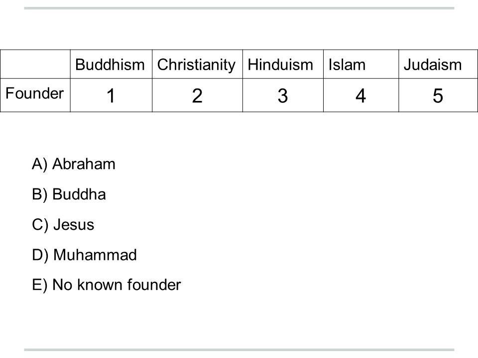 BuddhismChristianityHinduismIslamJudaism Founder 12345 A) Abraham B) Buddha C) Jesus D) Muhammad E) No known founder