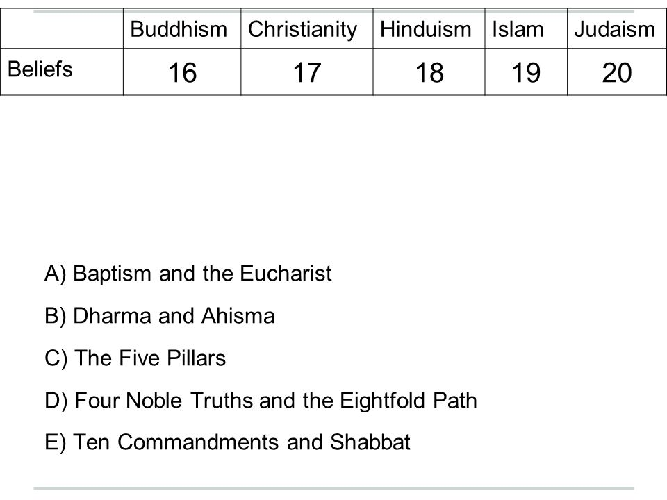 BuddhismChristianityHinduismIslamJudaism Beliefs 1617181920 A) Baptism and the Eucharist B) Dharma and Ahisma C) The Five Pillars D) Four Noble Truths and the Eightfold Path E) Ten Commandments and Shabbat
