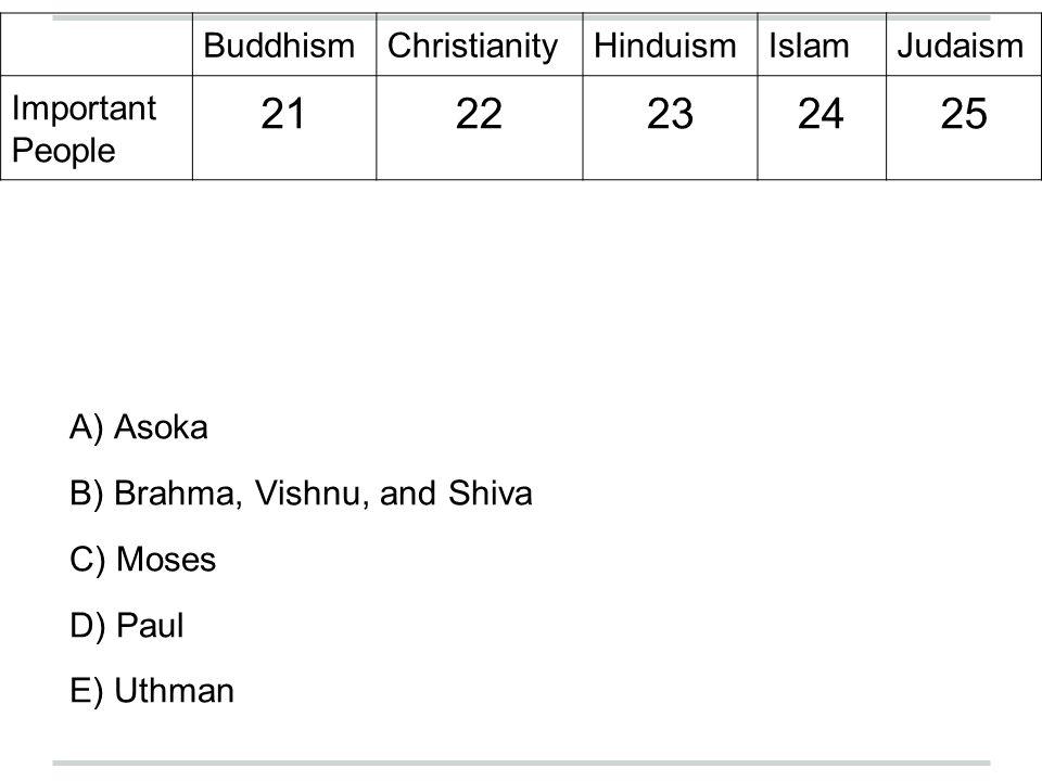 BuddhismChristianityHinduismIslamJudaism Important People 2122232425 A) Asoka B) Brahma, Vishnu, and Shiva C) Moses D) Paul E) Uthman