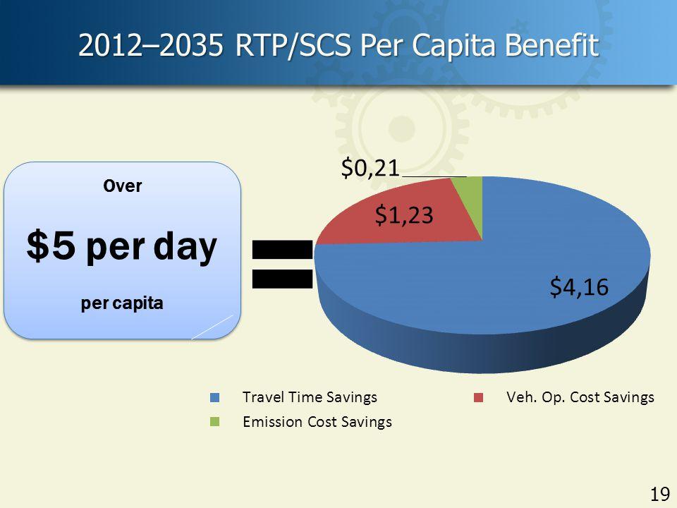 2012–2035 RTP/SCS Per Capita Benefit 19 Over $5 per day per capita Over $5 per day per capita
