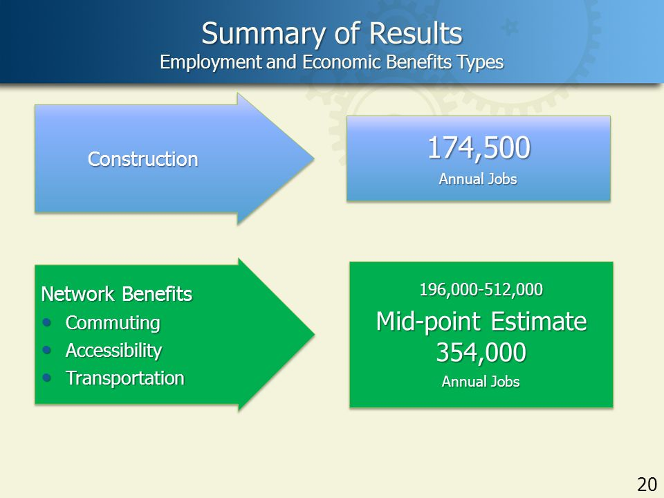 Summary of Results Employment and Economic Benefits Types 20 ConstructionConstruction Network Benefits Commuting Commuting Accessibility Accessibility Transportation Transportation Network Benefits Commuting Commuting Accessibility Accessibility Transportation Transportation 174,500 Annual Jobs 174,500 196,000-512,000 Mid-point Estimate 354,000 Annual Jobs 196,000-512,000 Mid-point Estimate 354,000 Annual Jobs