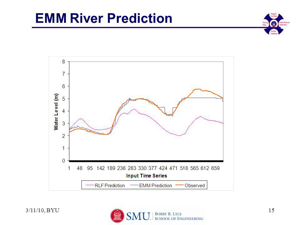 EMM River Prediction 3/11/10, BYU15