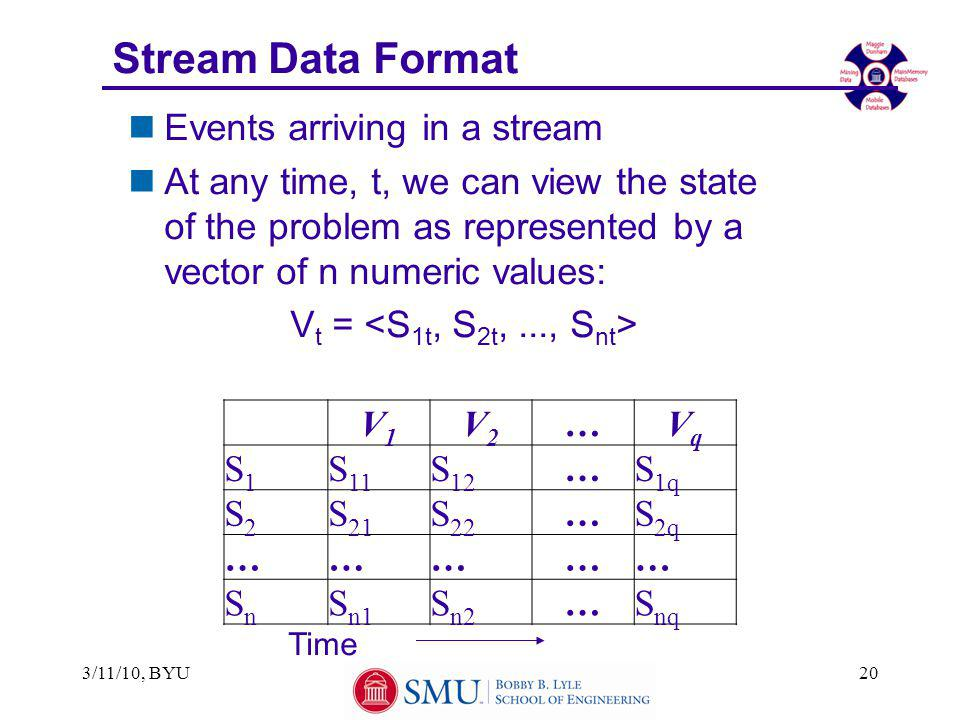 3/11/10, BYU20 Stream Data Format nEvents arriving in a stream nAt any time, t, we can view the state of the problem as represented by a vector of n n