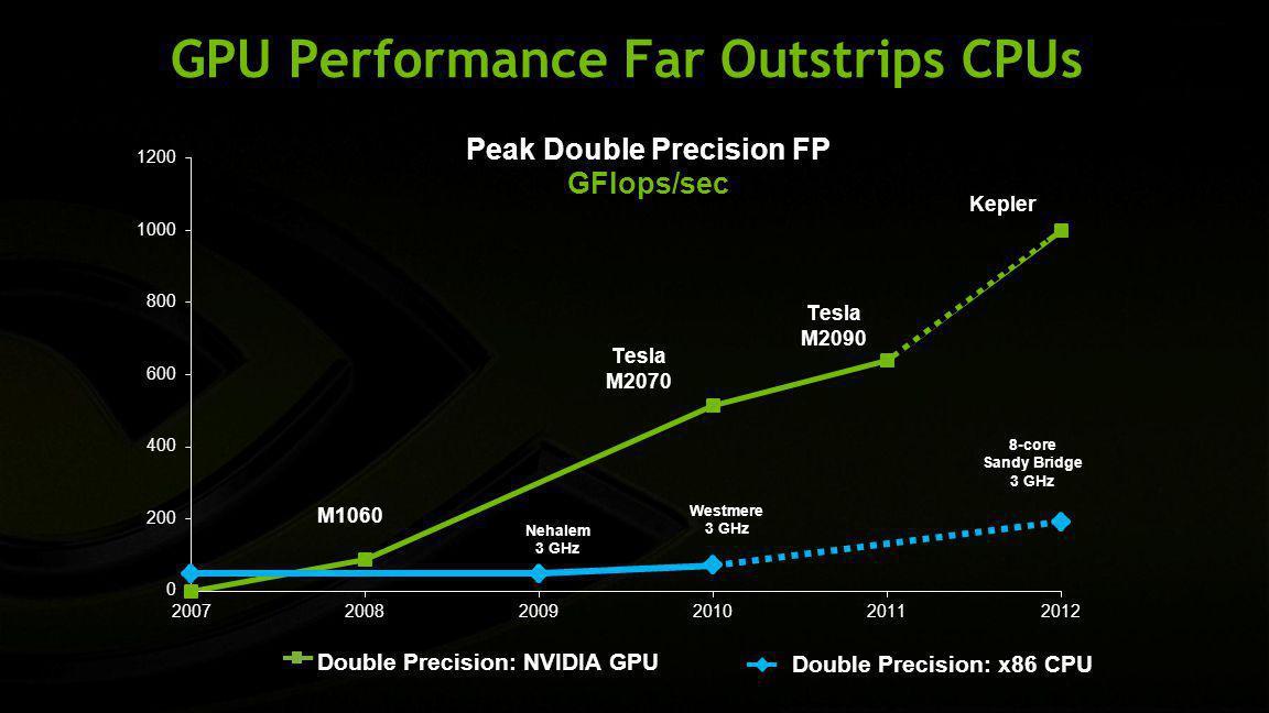 GPU Performance Far Outstrips CPUs Double Precision: NVIDIA GPU Double Precision: x86 CPU
