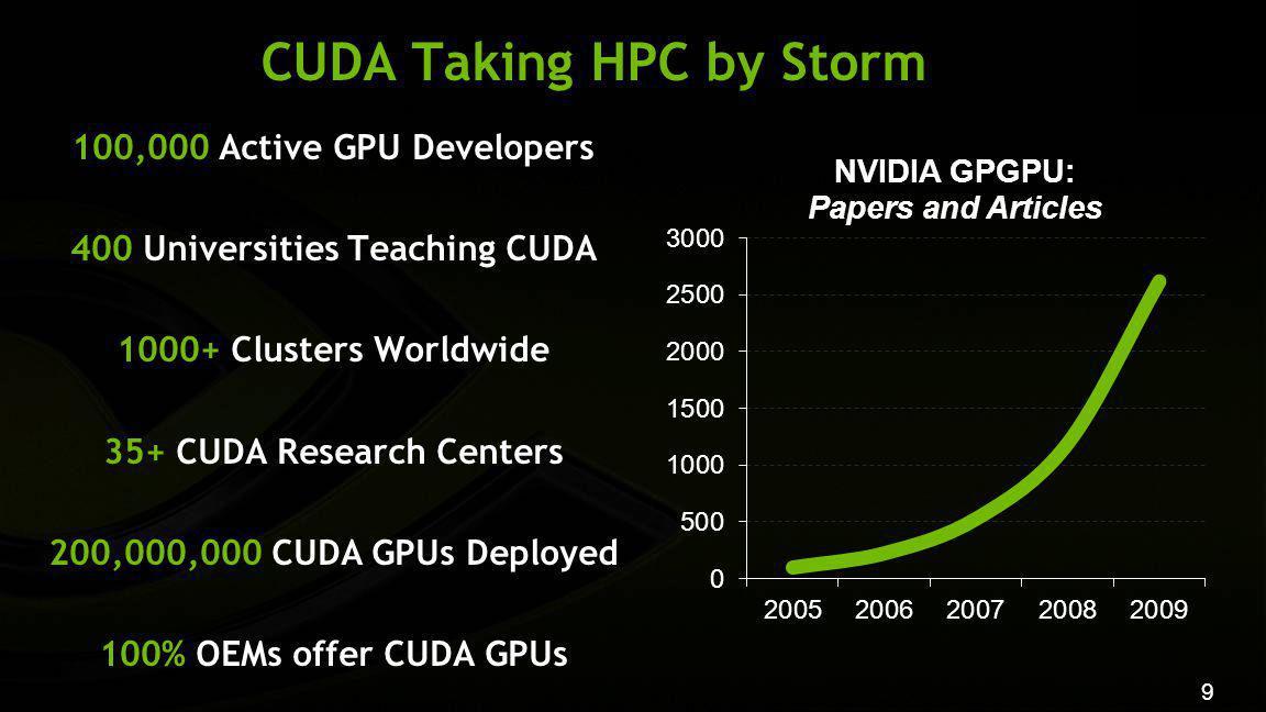9 CUDA Taking HPC by Storm 100,000 Active GPU Developers 400 Universities Teaching CUDA 1000+ Clusters Worldwide 35+ CUDA Research Centers 200,000,000 CUDA GPUs Deployed 100% OEMs offer CUDA GPUs