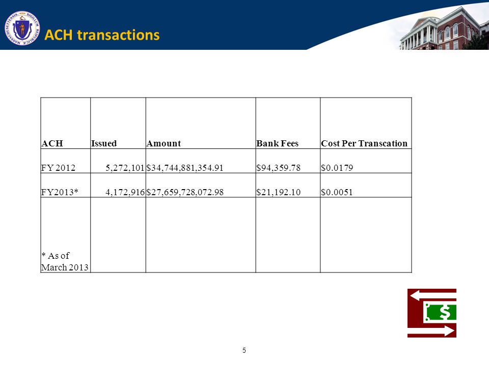 5 ACH transactions ACHIssuedAmountBank FeesCost Per Transcation FY 20125,272,101$34,744,881,354.91$94,359.78$0.0179 FY2013*4,172,916$27,659,728,072.98$21,192.10$0.0051 * As of March 2013