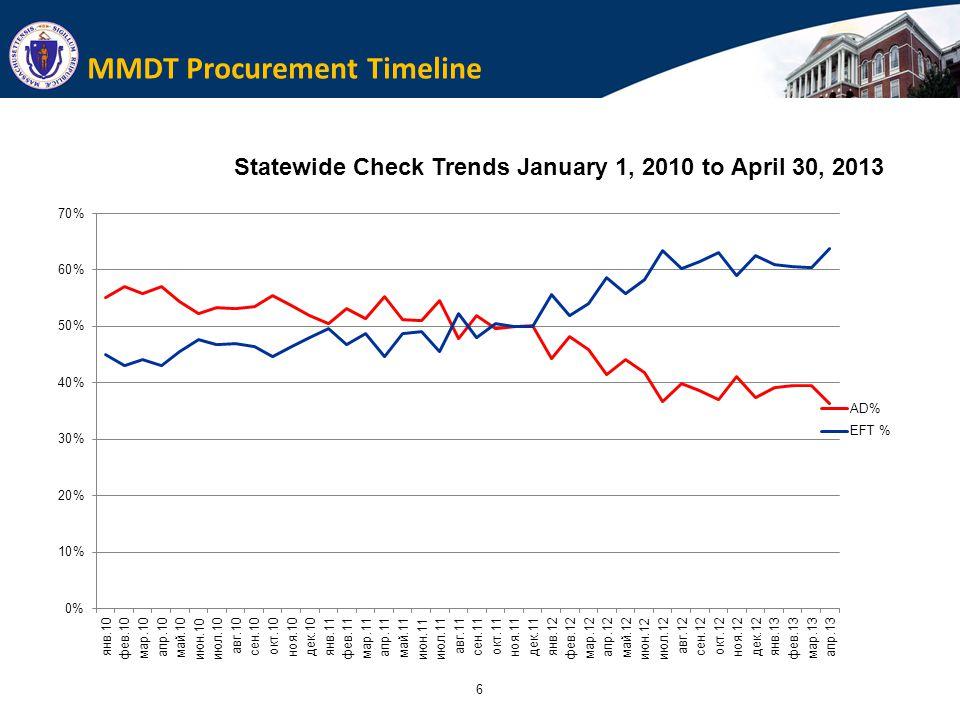 6 MMDT Procurement Timeline