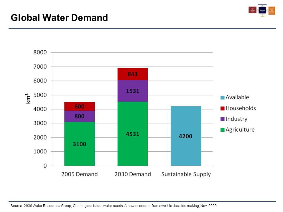 Source: 2030 Water Resources Group; Charting our future water needs. A new economic framework to decision making; Nov. 2009 Global Water Demand