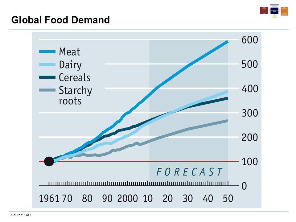 Global Food Demand Source: FAO