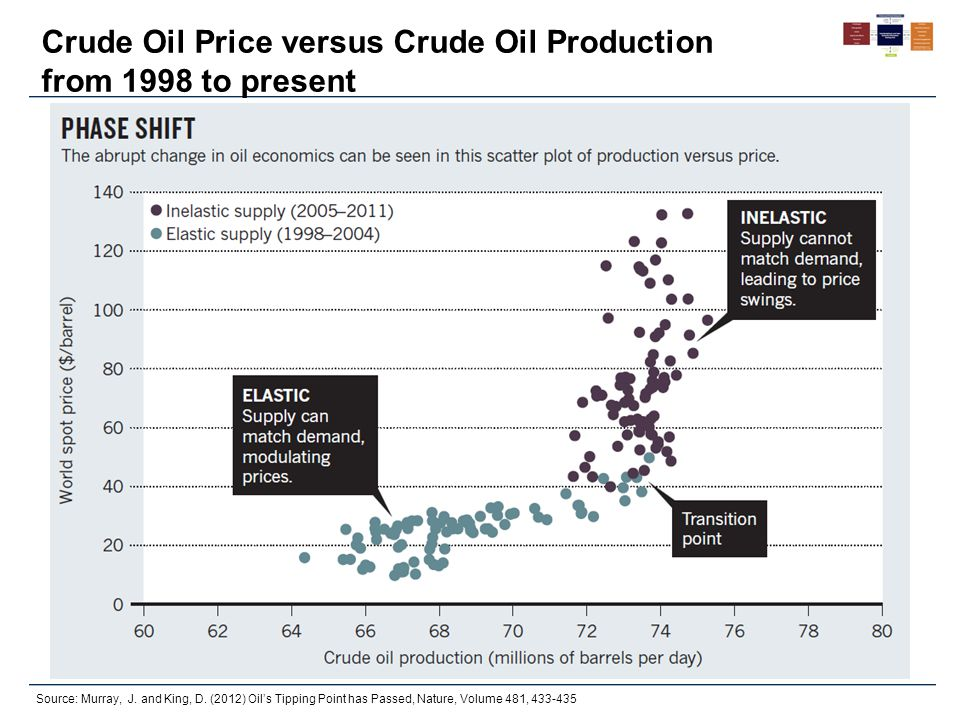 Crude Oil Price versus Crude Oil Production from 1998 to present Source: Murray, J. and King, D. (2012) Oil's Tipping Point has Passed, Nature, Volume
