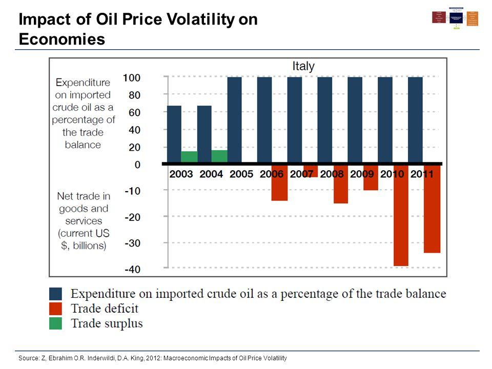 Impact of Oil Price Volatility on Economies Source: Z, Ebrahim O.R.