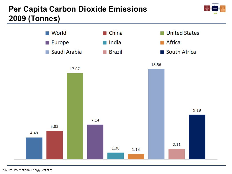 Per Capita Carbon Dioxide Emissions 2009 (Tonnes) Source: International Energy Statistics