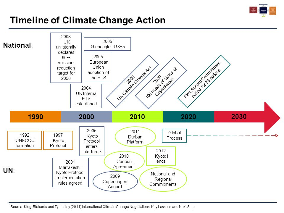 Source: King, Richards and Tyldesley (2011) International Climate Change Negotiations: Key Lessons and Next Steps Timeline of Climate Change Action 20