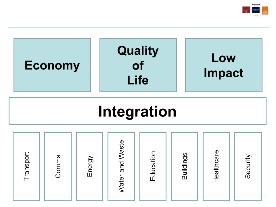 Integration Transport Water and Waste Energy Healthcare Education Security Comms Buildings Quality of Life Low Impact Economy