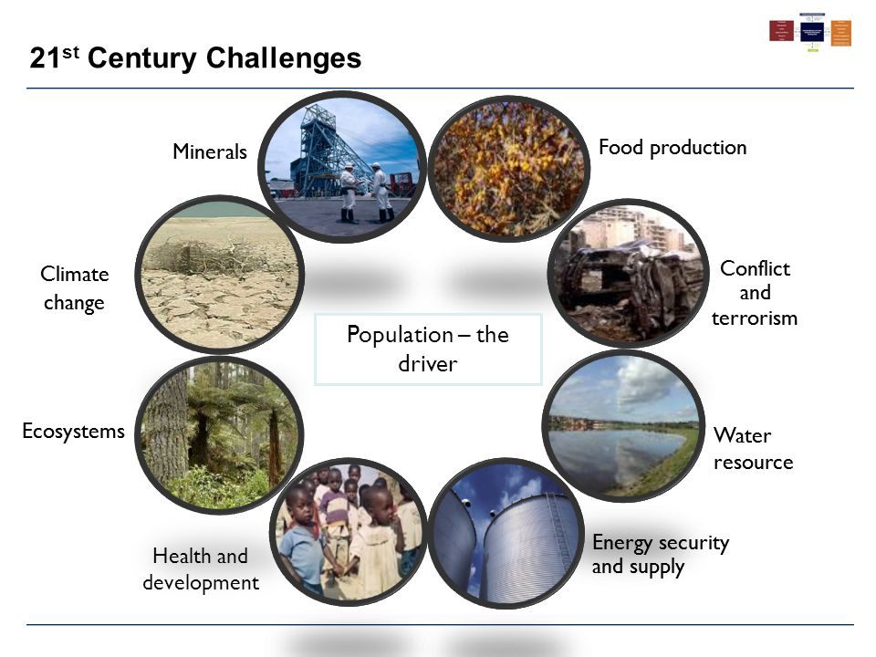 21 st Century Challenges Conflict and terrorism Water resource Energy security and supply Health and development Food production Climate change Ecosys