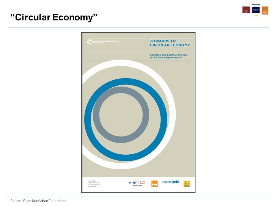 Circular Economy Source: Ellen MacArthur Foundation