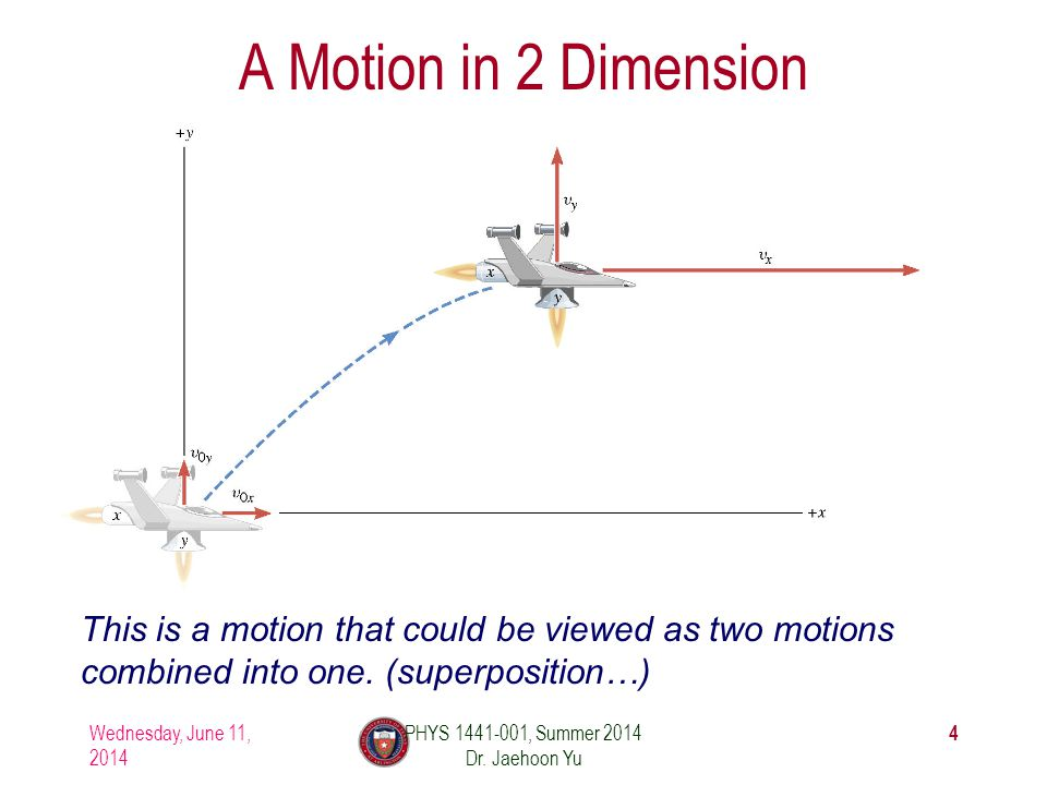 Wednesday, June 11, 2014 PHYS 1441-001, Summer 2014 Dr. Jaehoon Yu 15 If we visualize the motion…