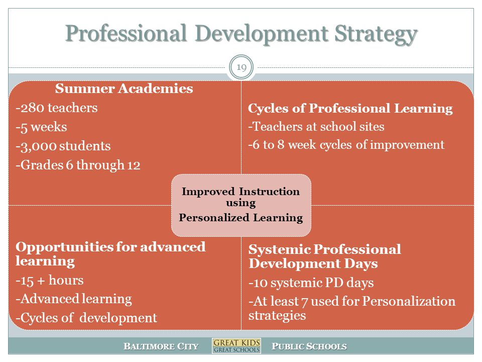B ALTIMORE C ITY P UBLIC S CHOOLS Professional Development Strategy Summer Academies -280 teachers -5 weeks -3,000 students -Grades 6 through 12 Cycles of Professional Learning -Teachers at school sites -6 to 8 week cycles of improvement Opportunities for advanced learning -15 + hours -Advanced learning -Cycles of development Systemic Professional Development Days -10 systemic PD days -At least 7 used for Personalization strategies Improved Instruction using Personalized Learning 19