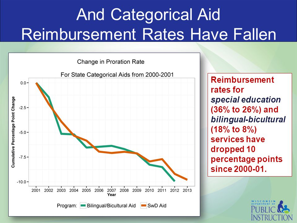 And Categorical Aid Reimbursement Rates Have Fallen Reimbursement rates for special education (36% to 26%) and bilingual-bicultural (18% to 8%) services have dropped 10 percentage points since 2000-01.