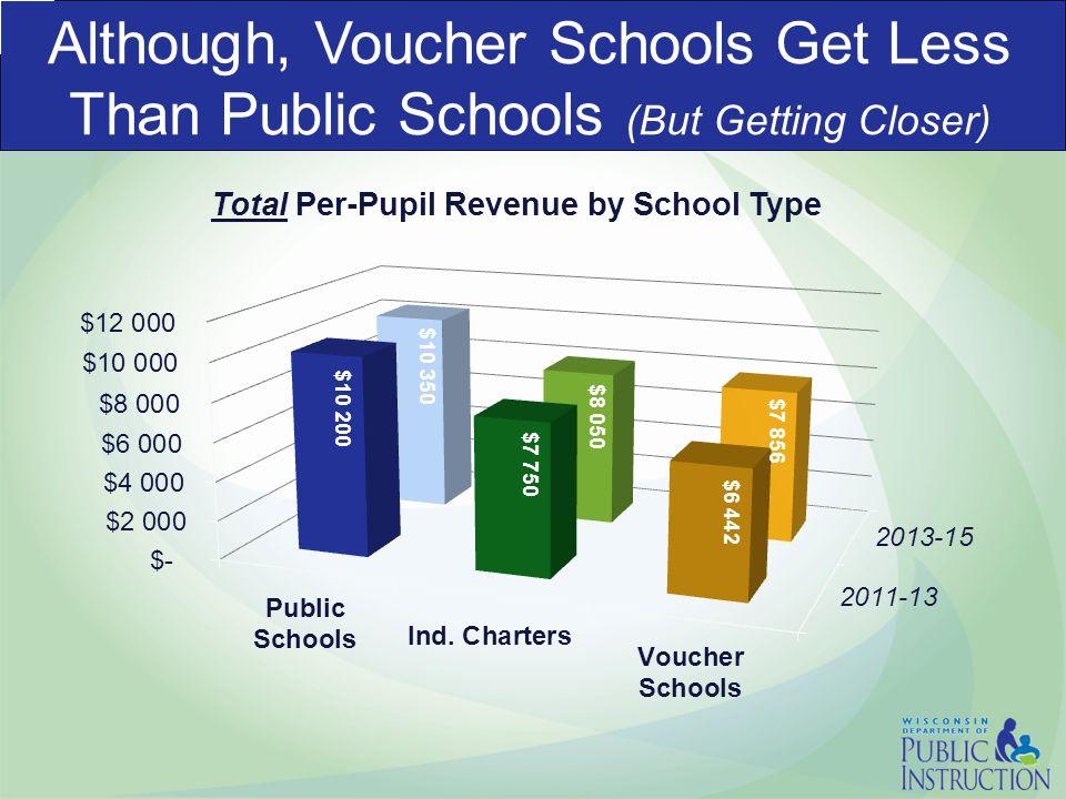 Although, Voucher Schools Get Less Than Public Schools (But Getting Closer) Total Per-Pupil Revenue by School Type