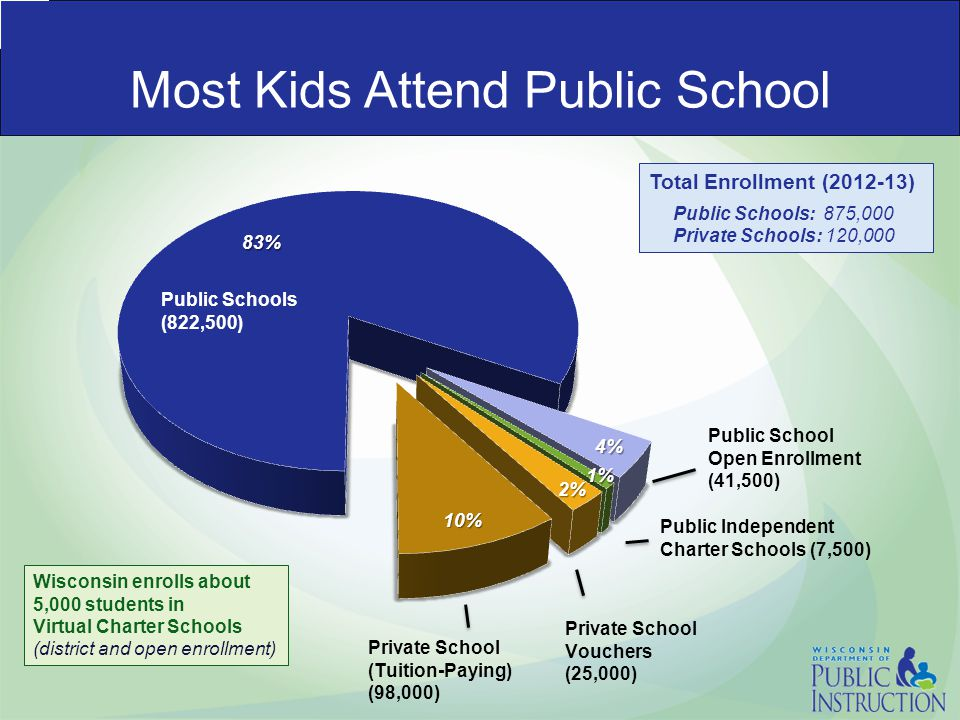 Most Kids Attend Public School Wisconsin enrolls about 5,000 students in Virtual Charter Schools (district and open enrollment) Total Enrollment (2012-13) Public Schools: 875,000 Private Schools: 120,000
