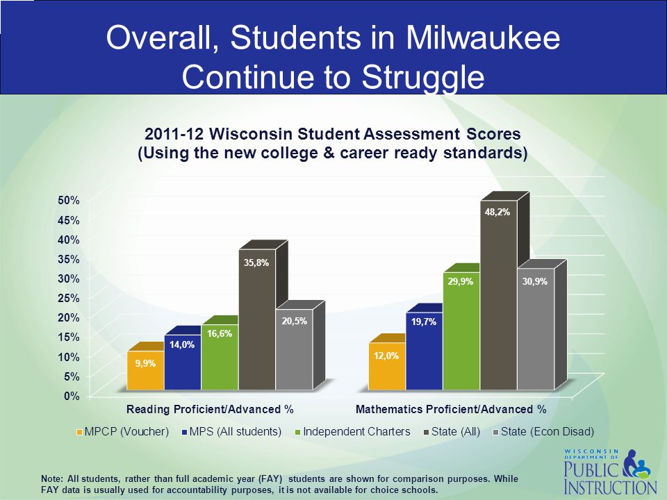 Overall, Students in Milwaukee Continue to Struggle Note: All students, rather than full academic year (FAY) students are shown for comparison purposes.