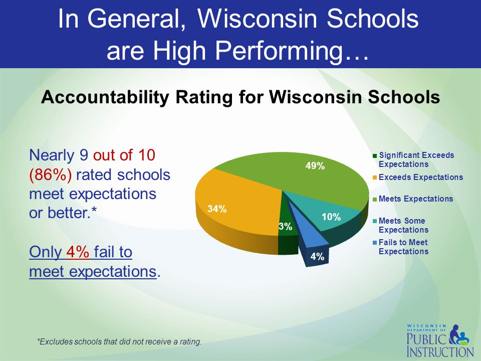 Wisconsin Schools are High Performing Schools *Excludes schools that did not receive a rating.
