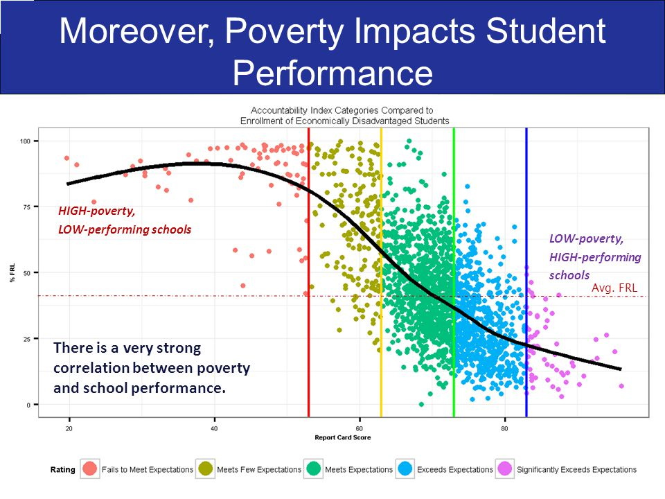 Moreover, Poverty Impacts Student Performance There is a very strong correlation between poverty and school performance.