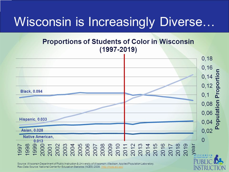 Wisconsin is Increasingly Diverse… Source: Wisconsin Department of Public Instruction & University of Wisconsin –Madison, Applied Population Laboratory.