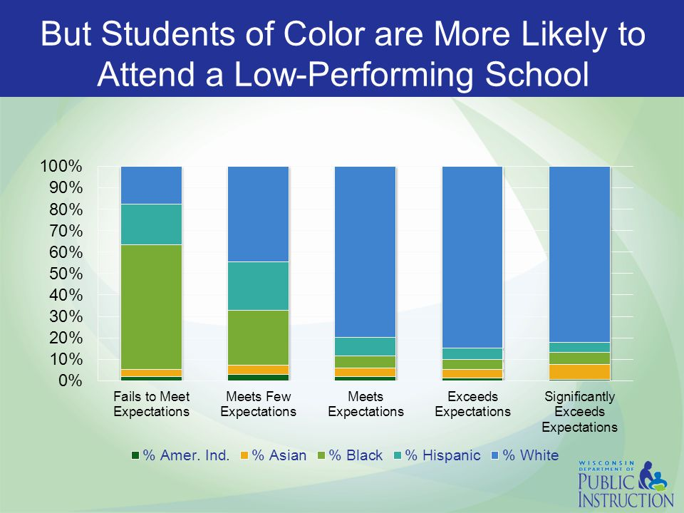 Bottom Line On Average, the State funds 61% of the cost for public school students.
