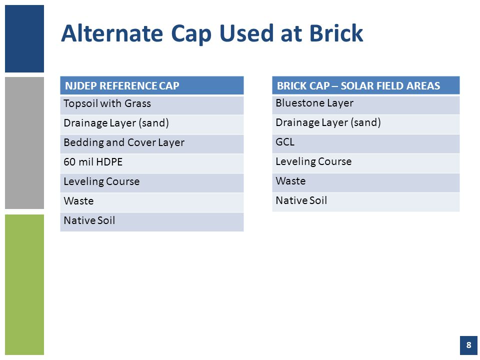 Alternate Cap Used at Brick NJDEP REFERENCE CAP Topsoil with Grass Drainage Layer (sand) Bedding and Cover Layer 60 mil HDPE Leveling Course Waste Native Soil BRICK CAP – SOLAR FIELD AREAS Bluestone Layer Drainage Layer (sand) GCL Leveling Course Waste Native Soil 8