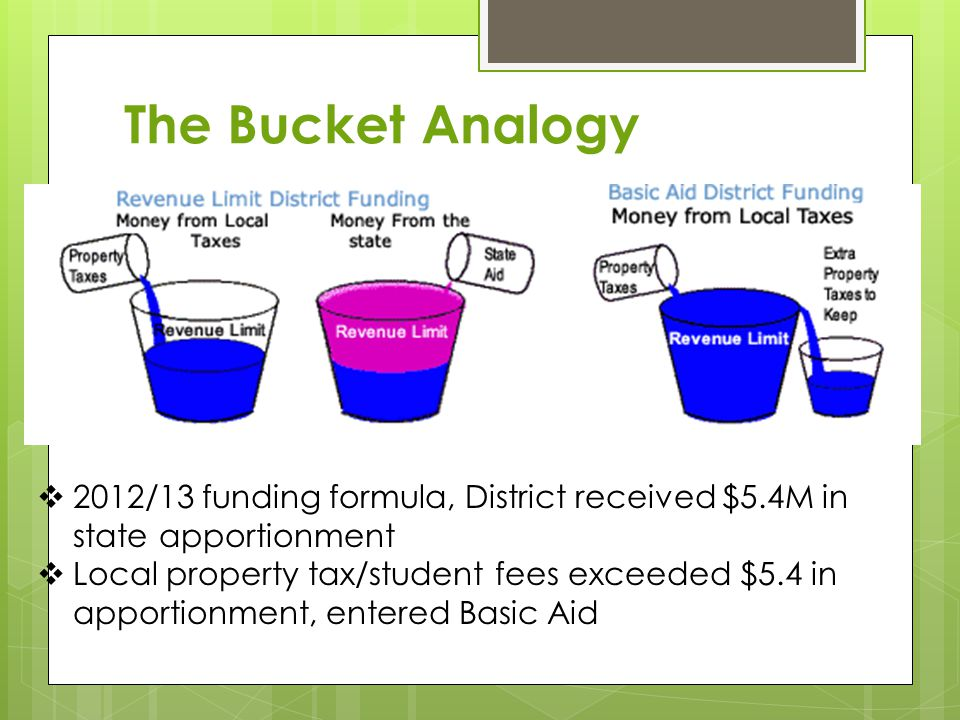 The Bucket Analogy  2012/13 funding formula, District received $5.4M in state apportionment  Local property tax/student fees exceeded $5.4 in apportionment, entered Basic Aid
