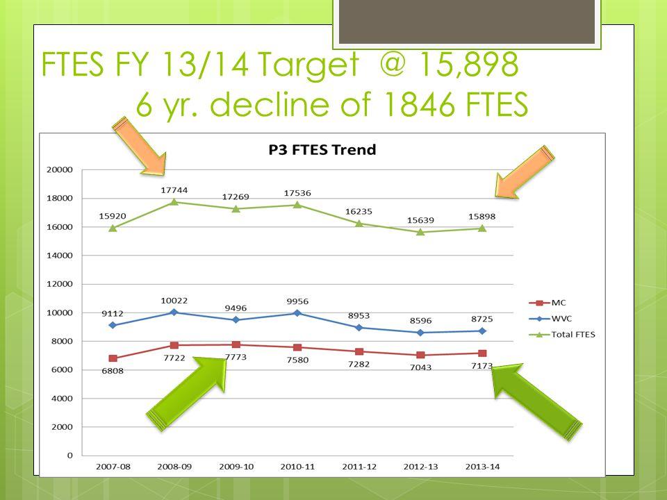 FTES FY 13/14 Target @ 15,898 6 yr. decline of 1846 FTES