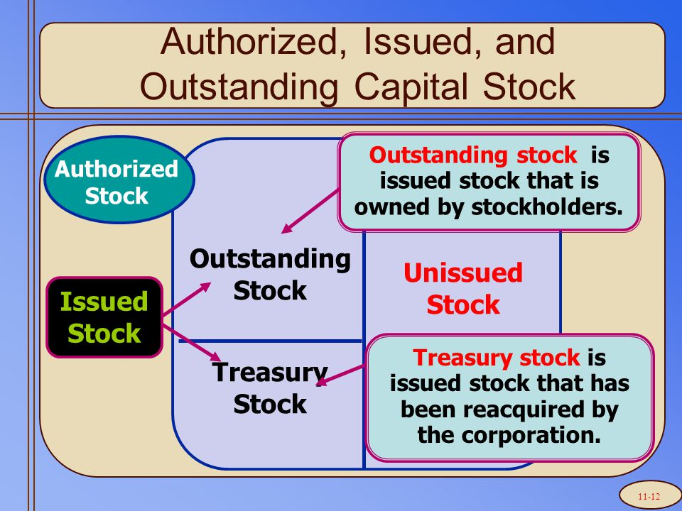 Authorized, Issued, and Outstanding Capital Stock Unissued Stock Treasury Stock Outstanding Stock Issued Stock Treasury stock is issued stock that has