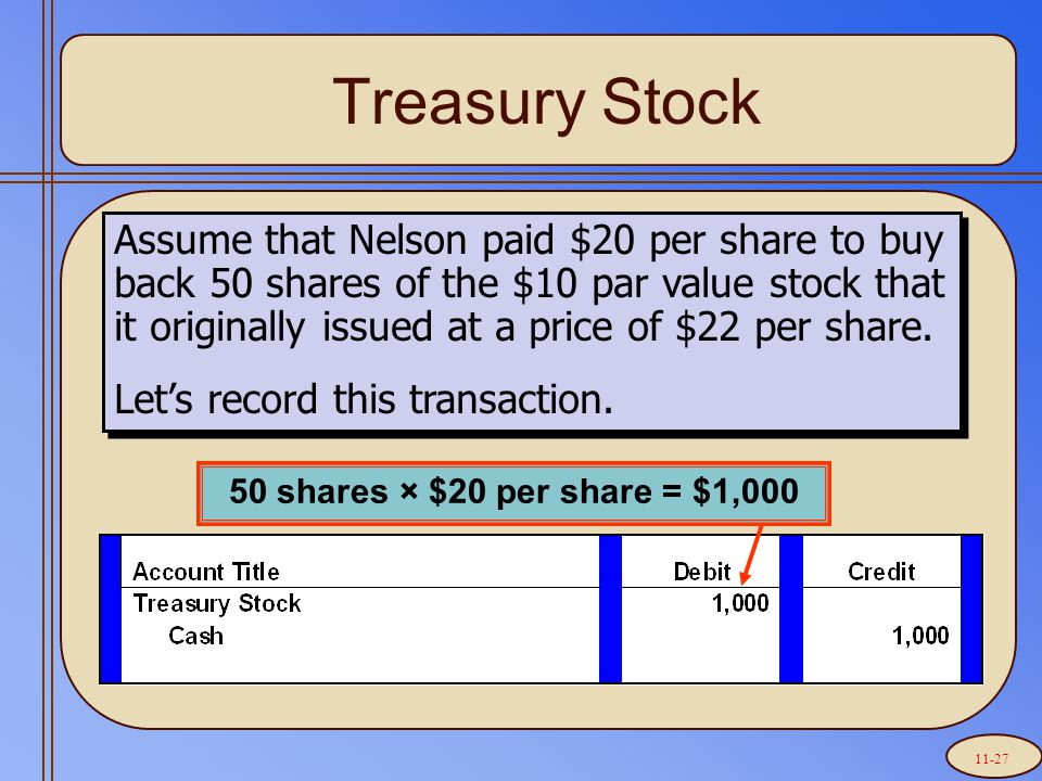 Treasury Stock 50 shares × $20 per share = $1,000 Assume that Nelson paid $20 per share to buy back 50 shares of the $10 par value stock that it originally issued at a price of $22 per share.