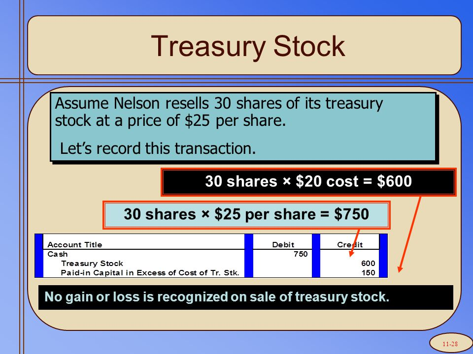 Treasury Stock 30 shares × $25 per share = $750 Assume Nelson resells 30 shares of its treasury stock at a price of $25 per share.