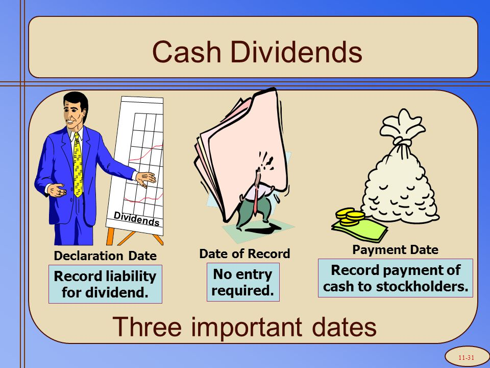 Three important dates Cash Dividends Date of Record No entry required.