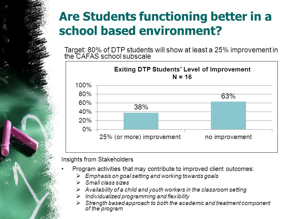 Are Students functioning better in a school based environment.