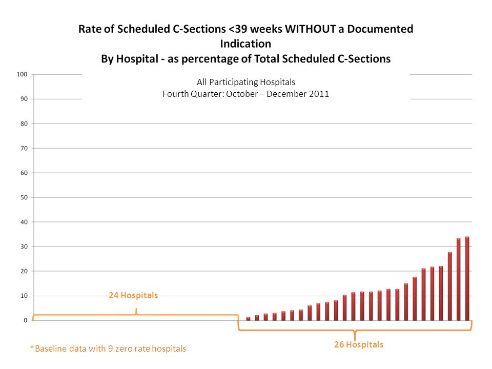 26 Hospitals 24 Hospitals All Participating Hospitals Fourth Quarter: October – December 2011 *Baseline data with 9 zero rate hospitals