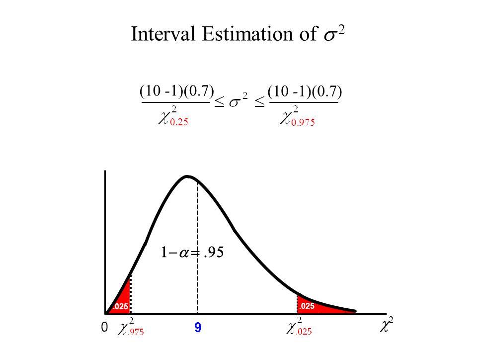 Interval Estimation of  2 (10 -1)(0.7) 22 9 0.025   