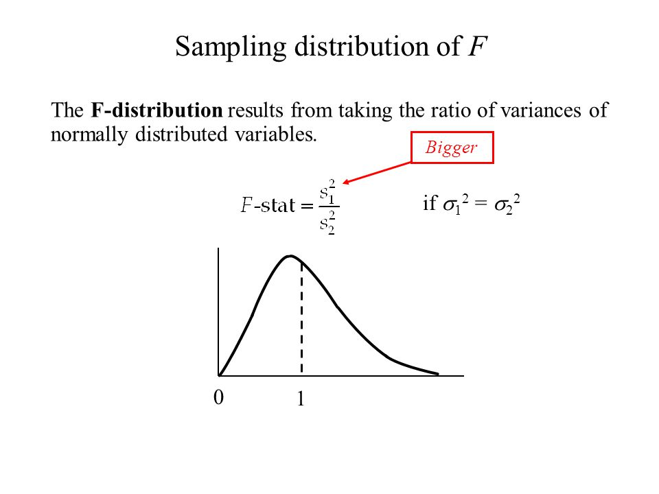 The F-distribution results from taking the ratio of variances of normally distributed variables. Sampling distribution of F Bigger ≈1≈1 if  1 2 =  2