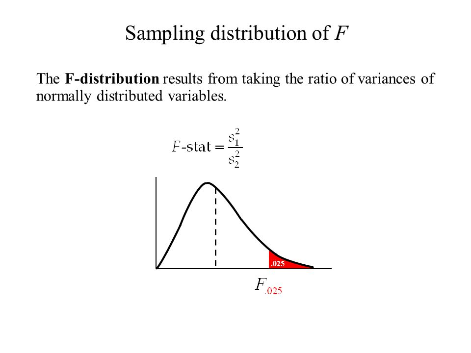 .025 The F-distribution results from taking the ratio of variances of normally distributed variables. Sampling distribution of F ≈1≈1