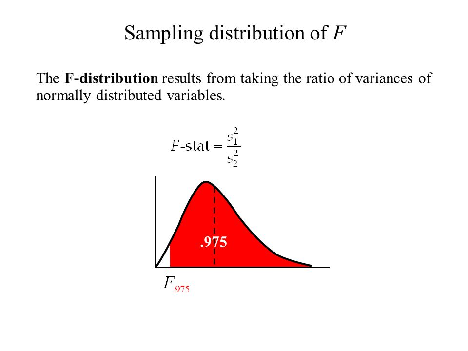 The F-distribution results from taking the ratio of variances of normally distributed variables. Sampling distribution of F ≈1≈1.975