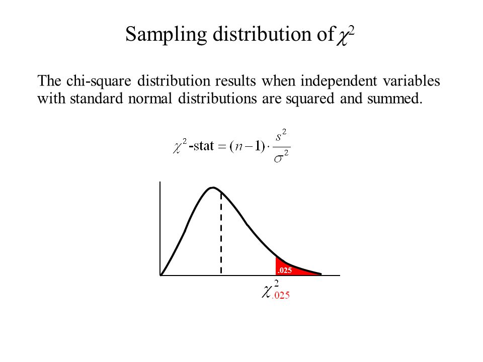 The chi-square distribution results when independent variables with standard normal distributions are squared and summed..025 Sampling distribution of 22