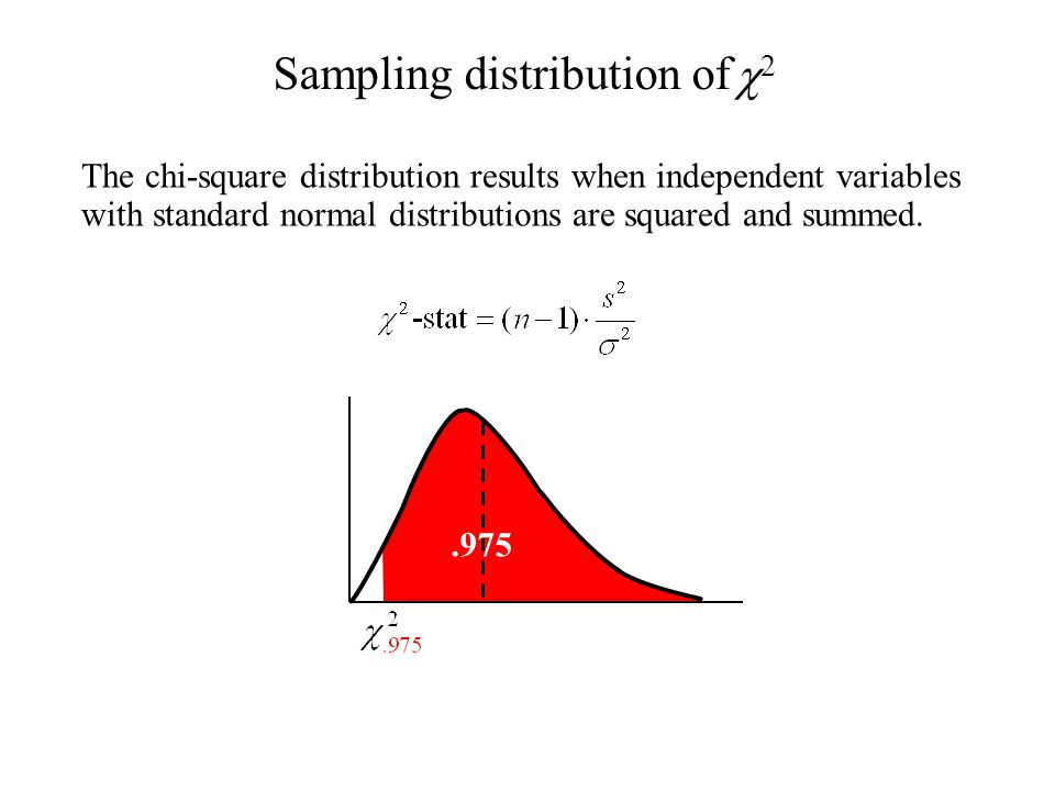 The chi-square distribution results when independent variables with standard normal distributions are squared and summed..975 Sampling distribution of 22