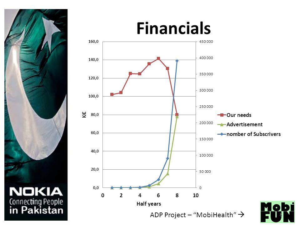 ADP Project – MobiHealth  Financials 8
