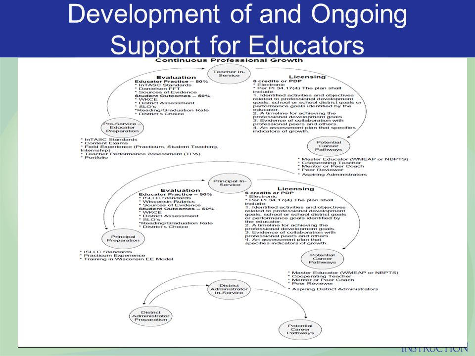 Development of and Ongoing Support for Educators