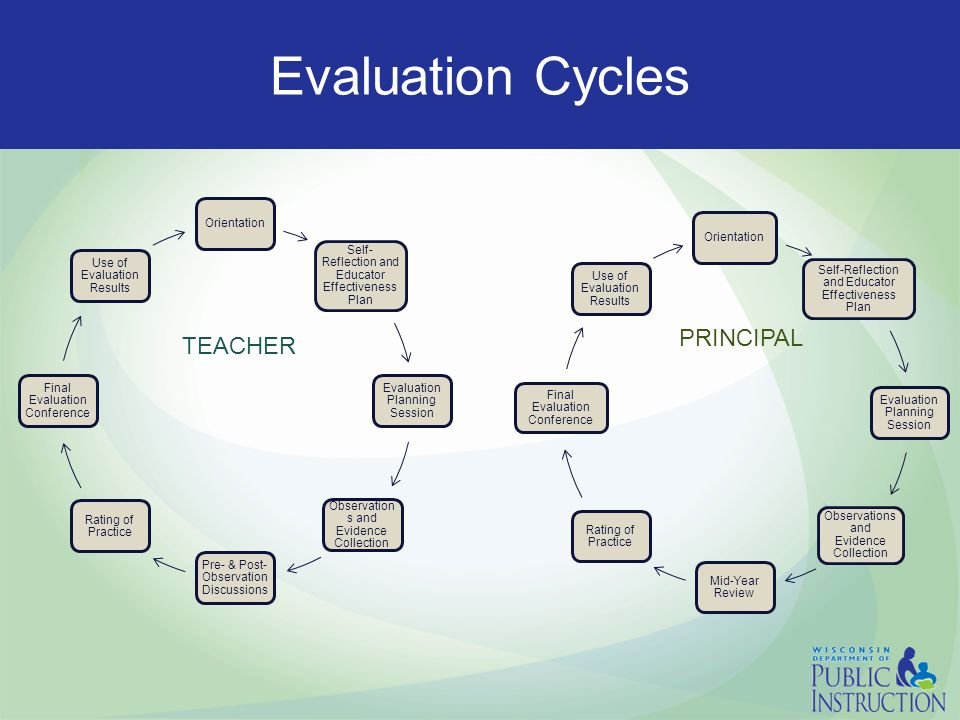 Evaluation Cycles Orientation Self- Reflection and Educator Effectiveness Plan Evaluation Planning Session Observation s and Evidence Collection Pre- & Post- Observation Discussions Rating of Practice Final Evaluation Conference Use of Evaluation Results Orientation Self-Reflection and Educator Effectiveness Plan Evaluation Planning Session Observations and Evidence Collection Mid-Year Review Rating of Practice Final Evaluation Conference Use of Evaluation Results PRINCIPAL TEACHER