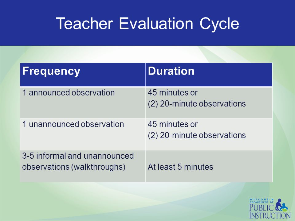 Teacher Evaluation Cycle FrequencyDuration 1 announced observation 45 minutes or (2) 20-minute observations 1 unannounced observation 45 minutes or (2) 20-minute observations 3-5 informal and unannounced observations (walkthroughs)At least 5 minutes